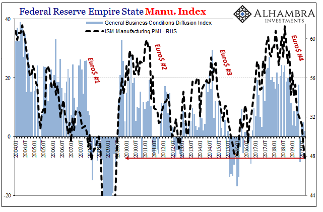 Federal Reserve Empire States Manu. Index, 2004-2019