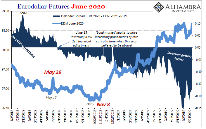 Eurodollar Futures June 2020