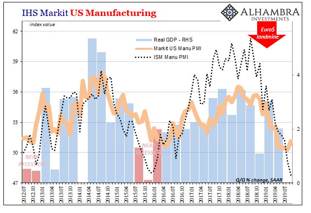 IHS Markit US Manufacturing, 2012-2019