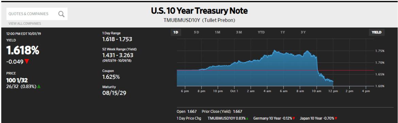 U.S. 10 Year Treasury Note