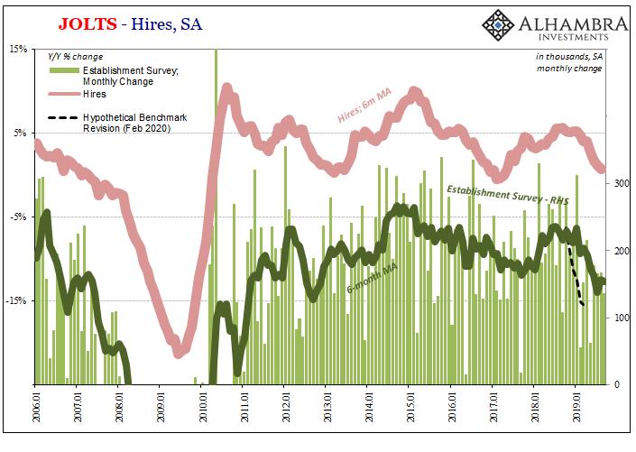 JOLTS - Hires, SA 2006-2019