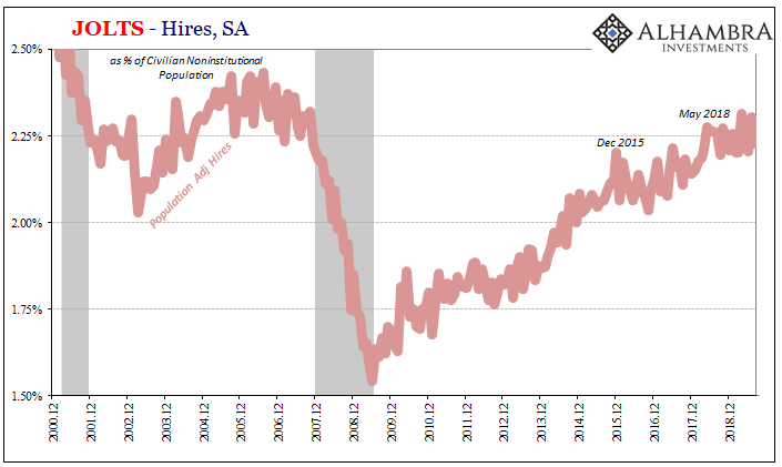 JOLTS - Hires, SA 2000-2019