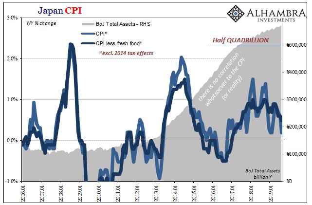 Japan CPI, 2006-2019
