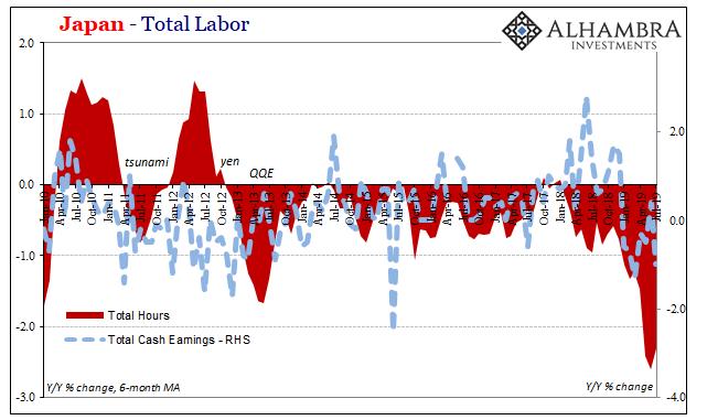 Japan Total Labor, 2010-2019
