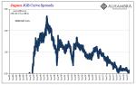 Japan JGB Curve Spreads, 1985-2019