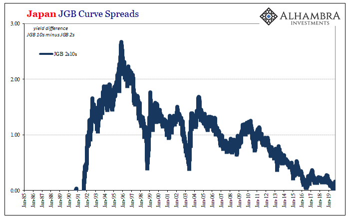 Japan JGB Curve Spreads, 1985-2019