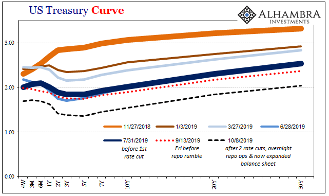 US Treasury Curve, 2018-2019