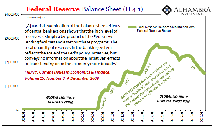 Federal Reserve Balance Sheet, 2001-2019