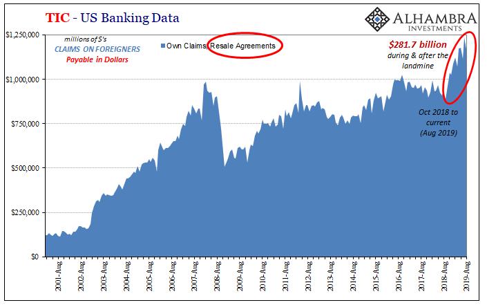 TIC - US Banking Data, 2001-2019
