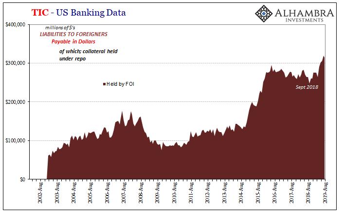 TIC - US Banking Data, 2002-2019