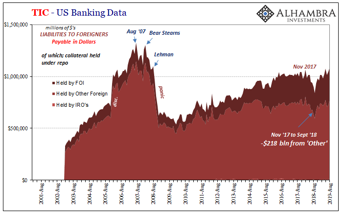 TIC US Banking Data, 2001-2019