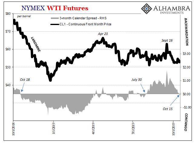 NYMEX WTI Futures, 2018-2019