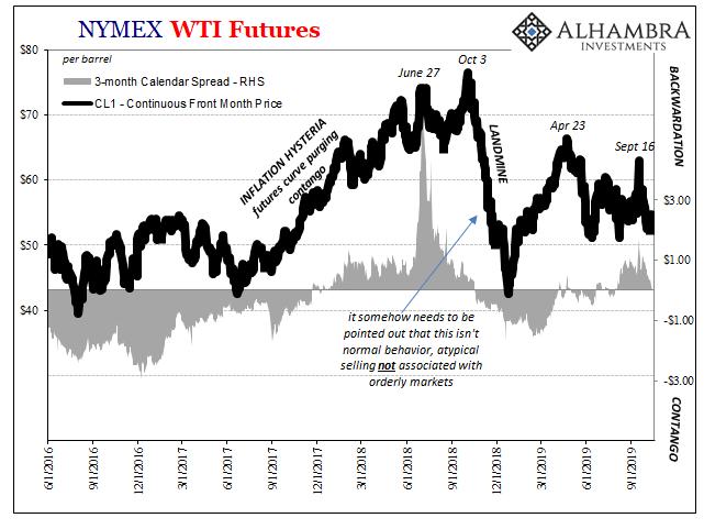 NYMEX WTI Futures, 2016-2019