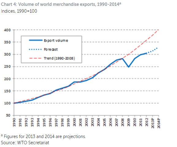 Volume of world merchandise exports, 1990-2014
