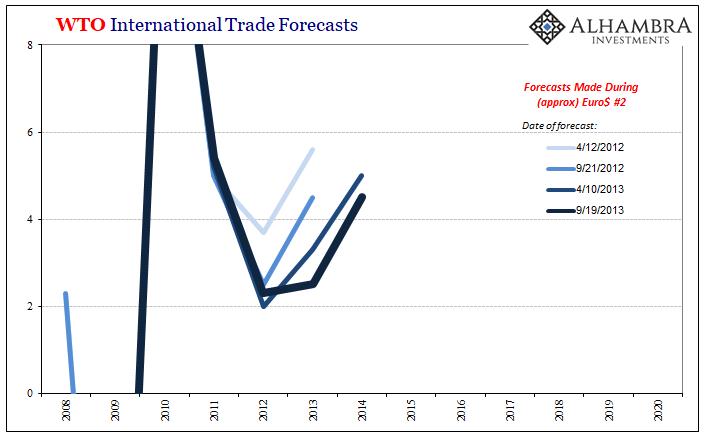 WTO International Trade Forecasts, 2008-2015
