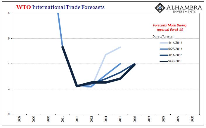 WTO International Trade Forecasts, 2008-2020