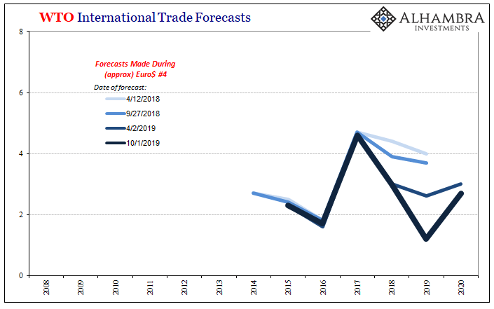 WTO International Trade Forecasts, 2008-2020