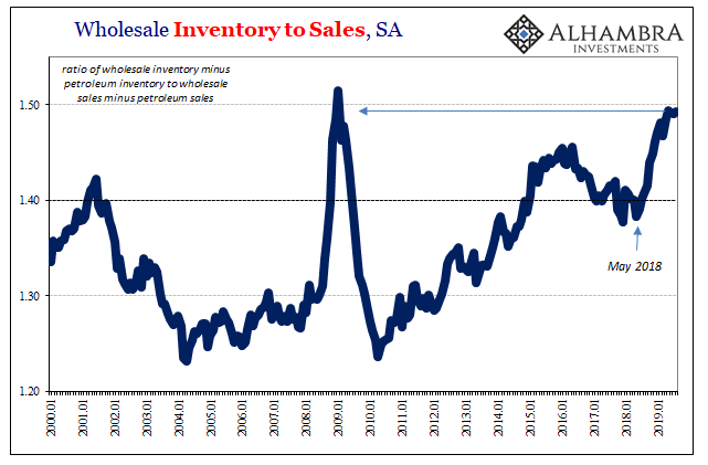 Wholesale Inventory to Sales, SA 2000-2019