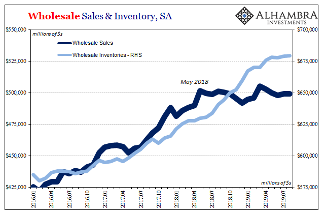 Wholesale Sales & Inventory, SA 2016-2019