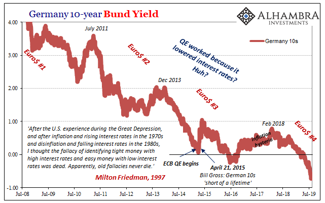 Germany 10-year Bund Yield, 2008-2019