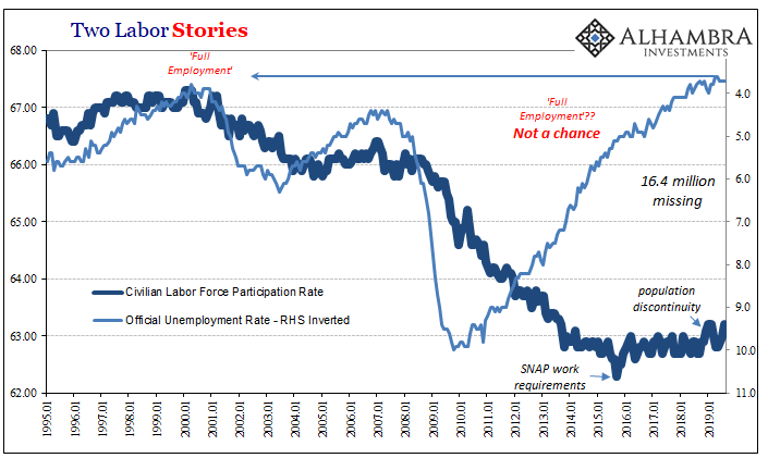 Two Labor Stories, 1995-2019