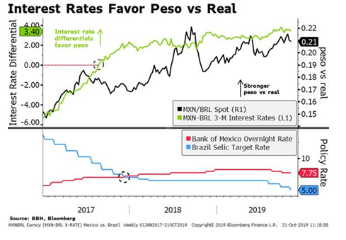Interest Rates Favor Peso vs Real