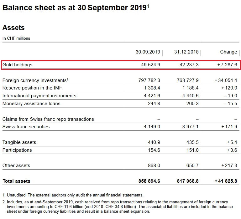 SNB Balance Sheet for Gold Holdings for Q3 2019
