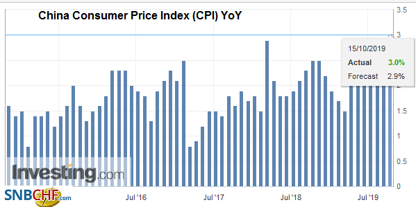 China Consumer Price Index (CPI) YoY, September 2019