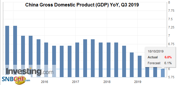 China Gross Domestic Product (GDP) YoY, Q3 2019