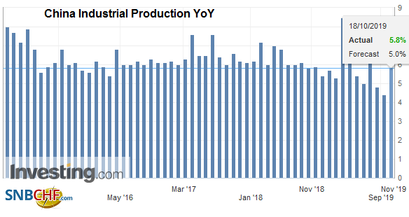 China Industrial Production YoY, September 2019