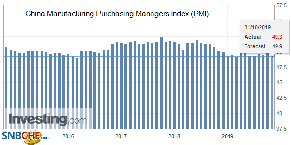 China Manufacturing Purchasing Managers Index (PMI)