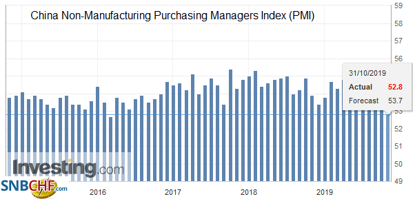 China Non-Manufacturing Purchasing Managers Index (PMI), October 2019