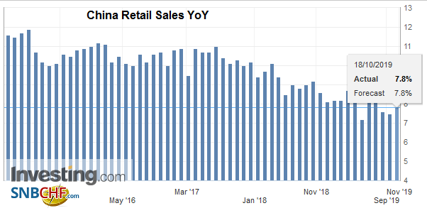China Retail Sales YoY, September 2019