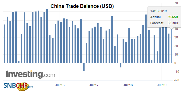 China Trade Balance (USD), September 2019