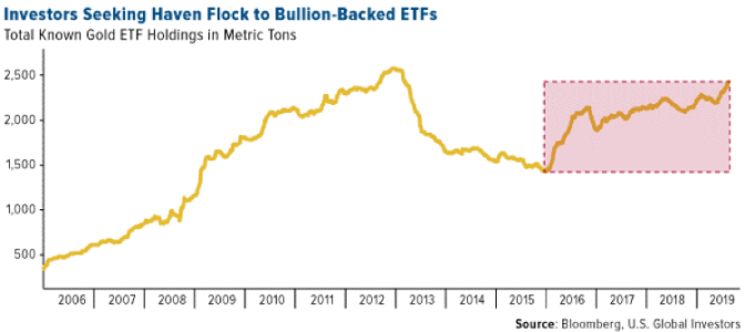 Investors Seeking Haven Flock to Bullion-Backed ETFs, 2006-2019