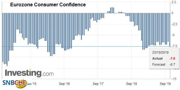 Eurozone Consumer Confidence, October 2019