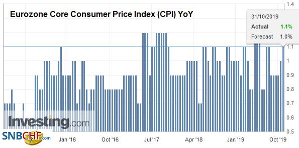 Eurozone Core Consumer Price Index (CPI) YoY, October 2019