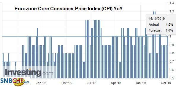 Eurozone Core Consumer Price Index (CPI) YoY, September 2019