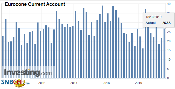 Eurozone Current Account, August 2019