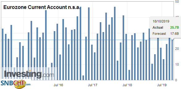 Eurozone Current Account n.s.a., August 2019