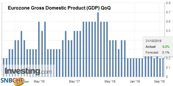 Eurozone Gross Domestic Product (GDP) QoQ, Q3 2019