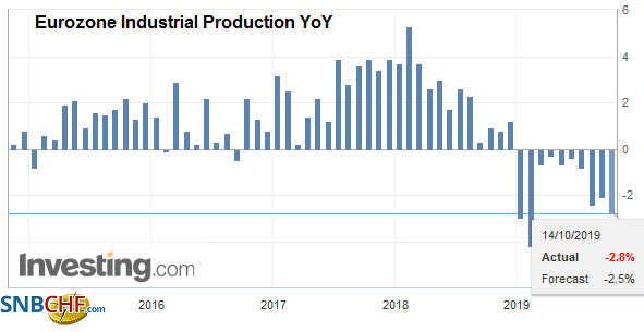 Eurozone Industrial Production YoY, August 2019