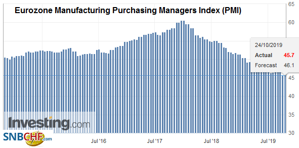Eurozone Manufacturing Purchasing Managers Index (PMI), October 2019