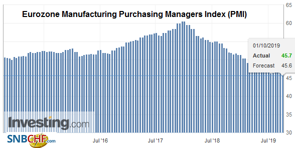 Eurozone Manufacturing Purchasing Managers Index (PMI), September 2019