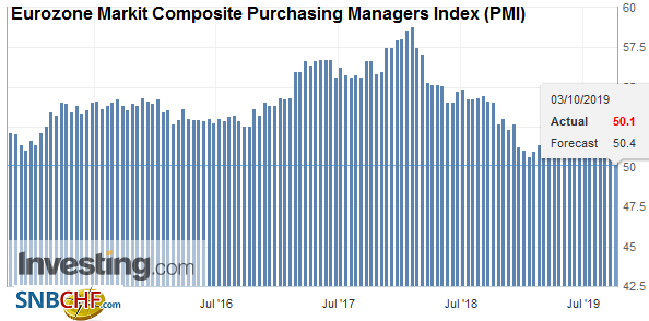 Eurozone Markit Composite Purchasing Managers Index (PMI), September 2019