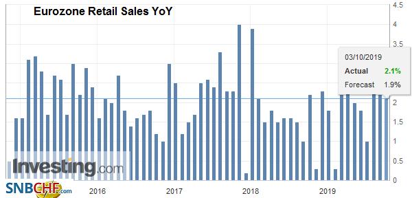 Eurozone Retail Sales YoY, August 2019