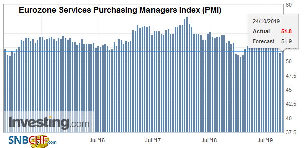 Eurozone Services Purchasing Managers Index (PMI), October 2019