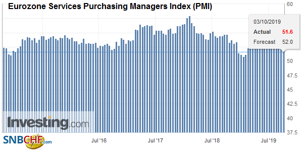 Eurozone Services Purchasing Managers Index (PMI), September 2019
