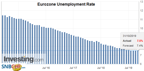 Eurozone Unemployment Rate, September 2019