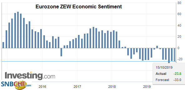 Eurozone ZEW Economic Sentiment, October 2019